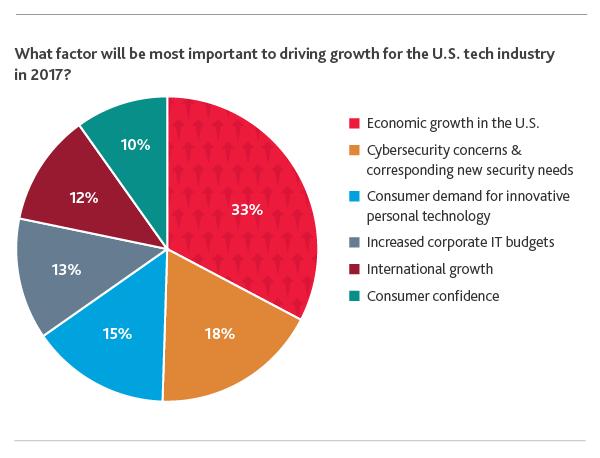2017 Bdo Technology Outlook Survey Bdo